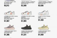 境外知名潮流网站 Highsnobiety 再度联手 Stock-X 发布 2019 年第二季度球鞋报告